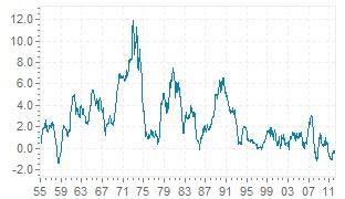 Индекс на инфлацията в Швейцария