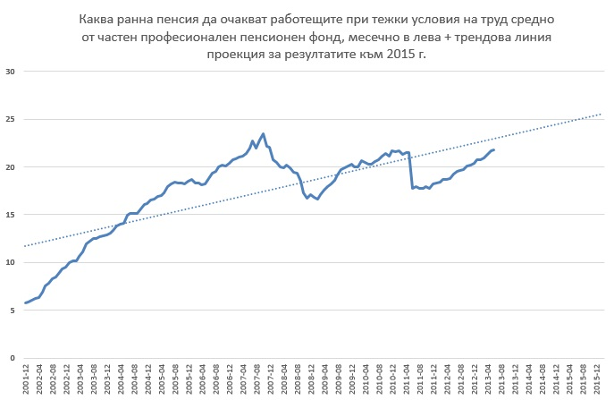 ppf pension pro