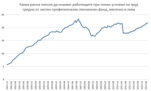 ppf pension